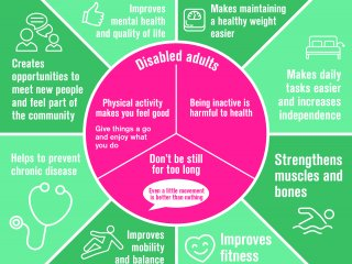 Chief Medical Officer Physical Activity Guidelines