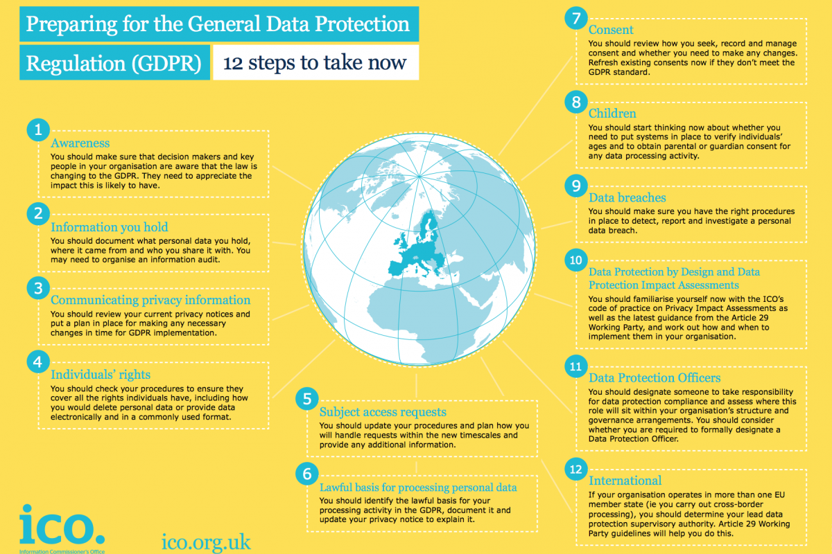 Data Protection Regulations are changing