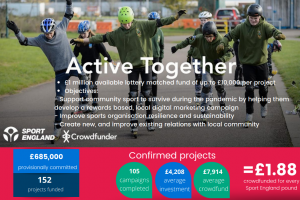 Continued support for Crowdfunding campaigns offered by Sport England.