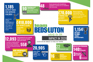 Over £400,000 given to Clubs & Community Groups across Bedfordshire in 2020